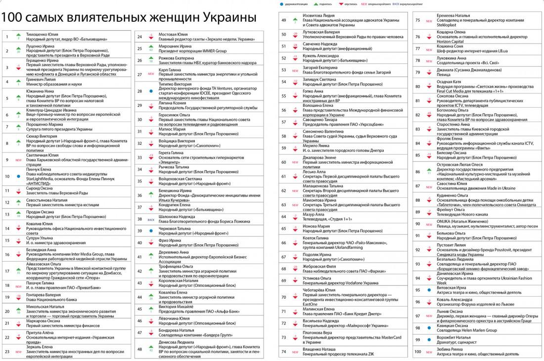 Самые влиятельные женщины Украины