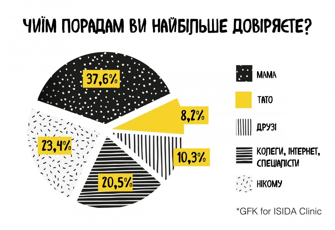 Украинцы больше доверяют маме