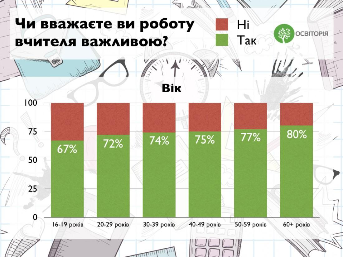 Школьных учителей меньше всего ценят в Киеве