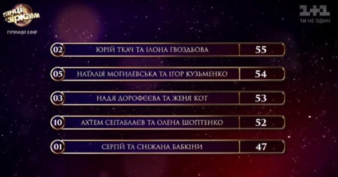 Танці з зірками 2017 восьмой выпуск: турнирная таблица