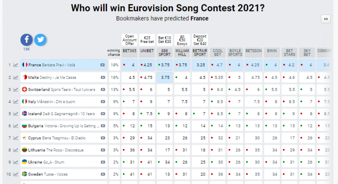 Ставки букмекеров на Евровидение 2021