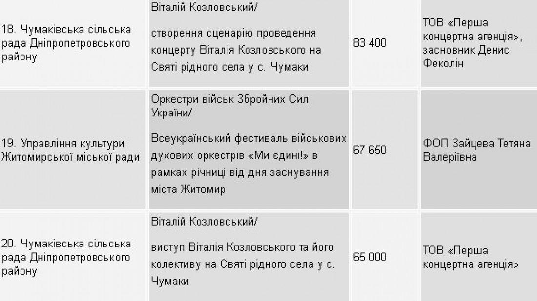 Гонорары украиских звезд