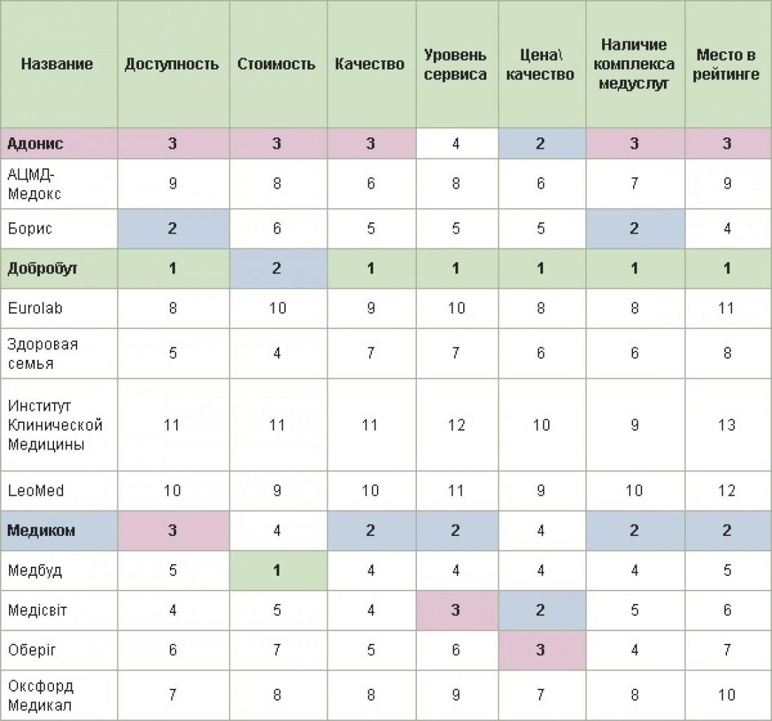 В таблице указано, какое место клиника заняла в опросе страховиков по той или иной услуге