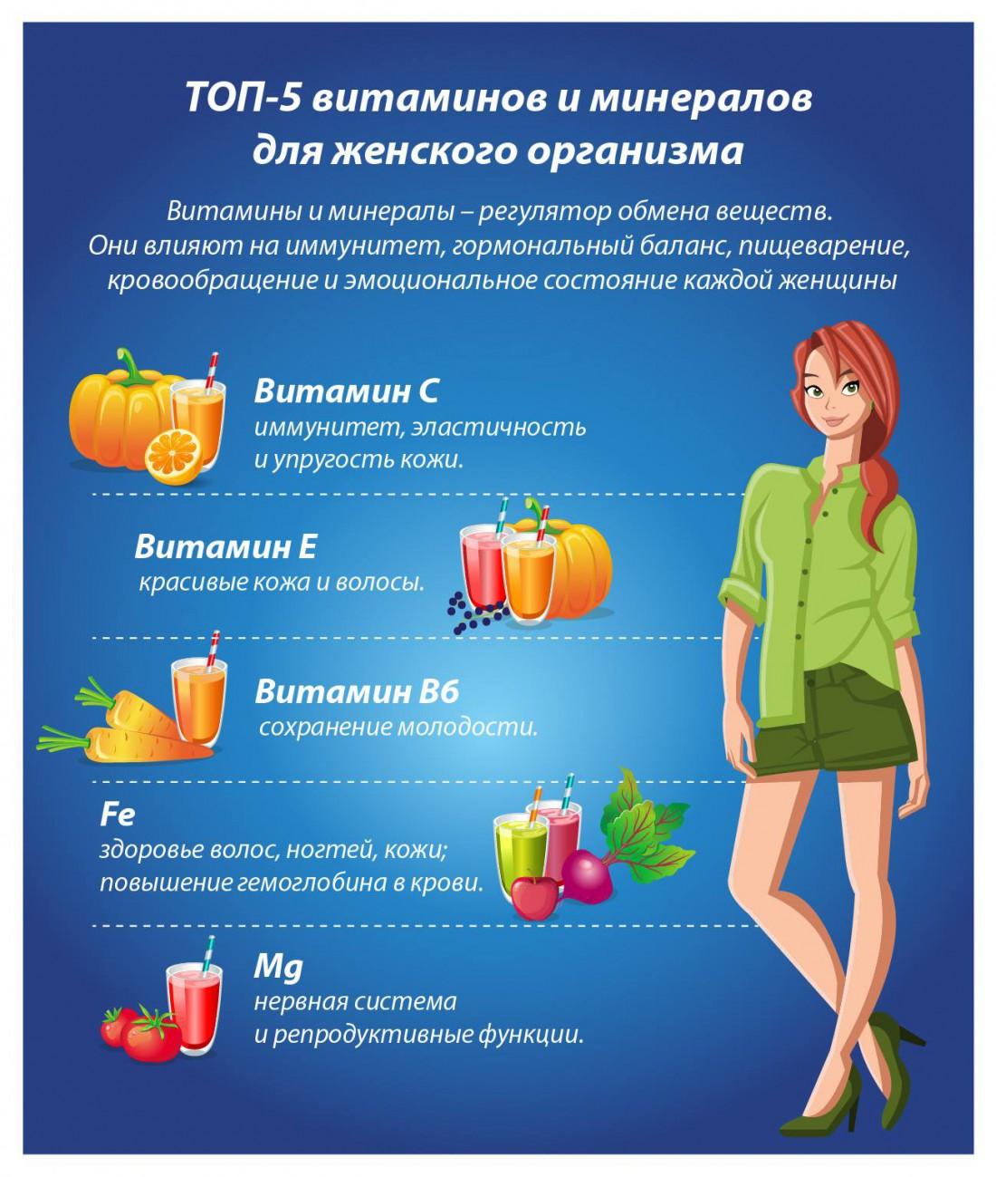 Какие витамины нужны женщинам