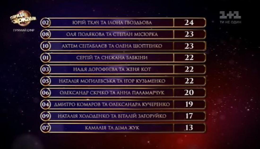 Танці з зірками 2017 второй выпуск: турнирная таблица