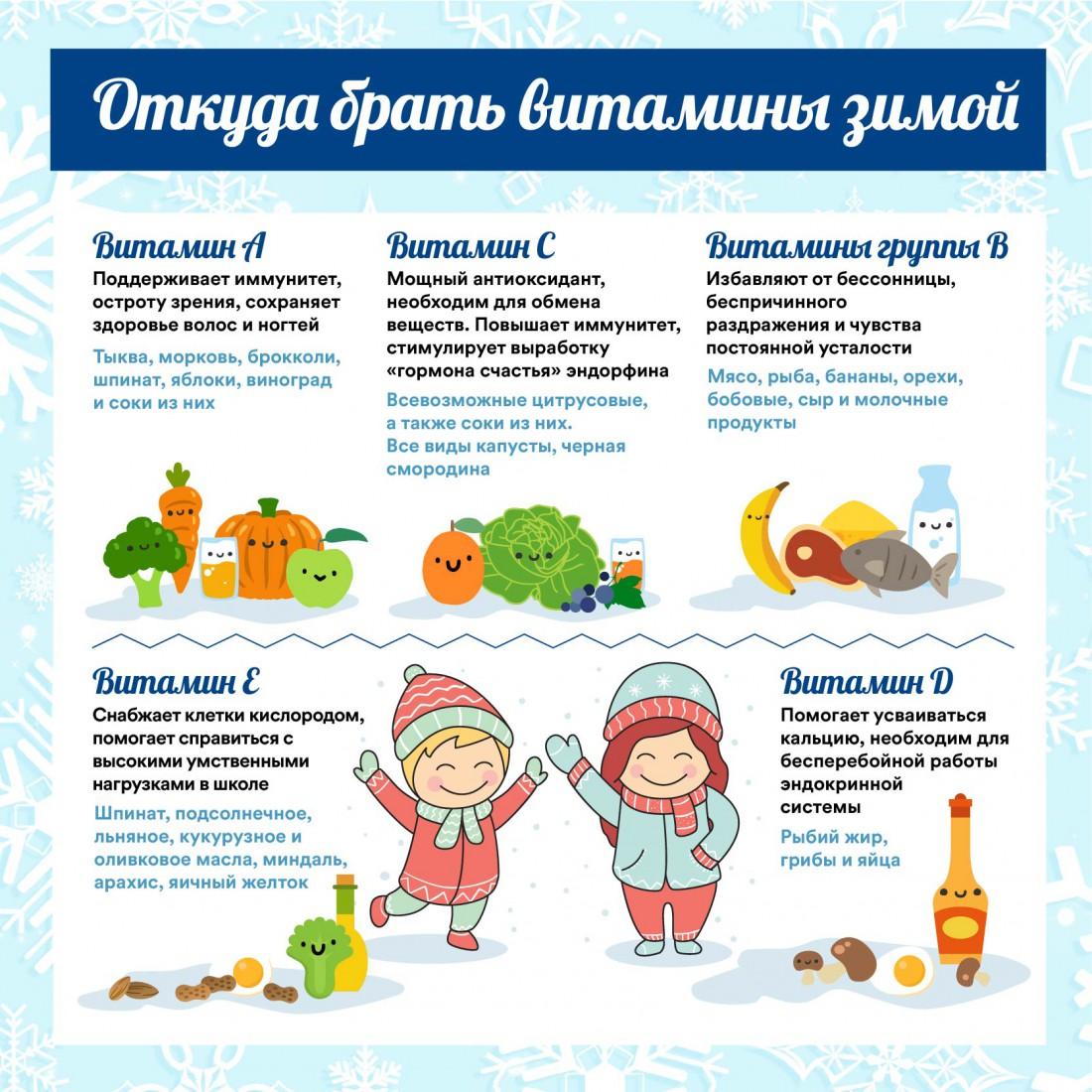 Откуда брать витамины зимой