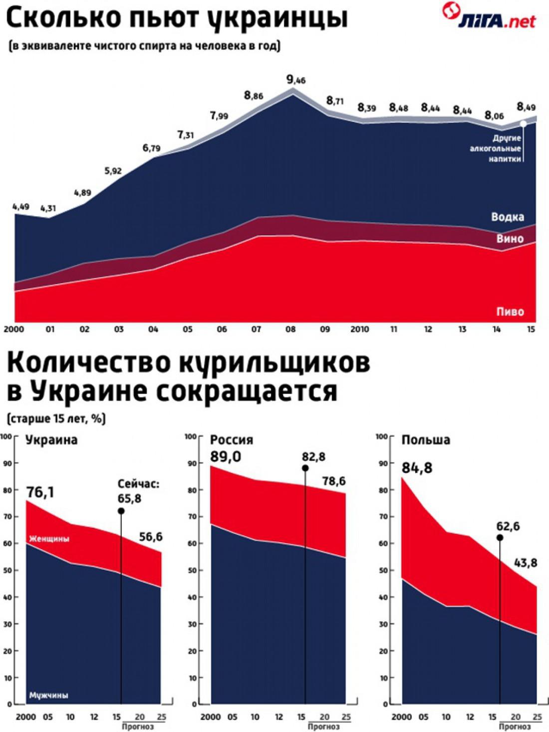 Сколько пьют и курят украинцы