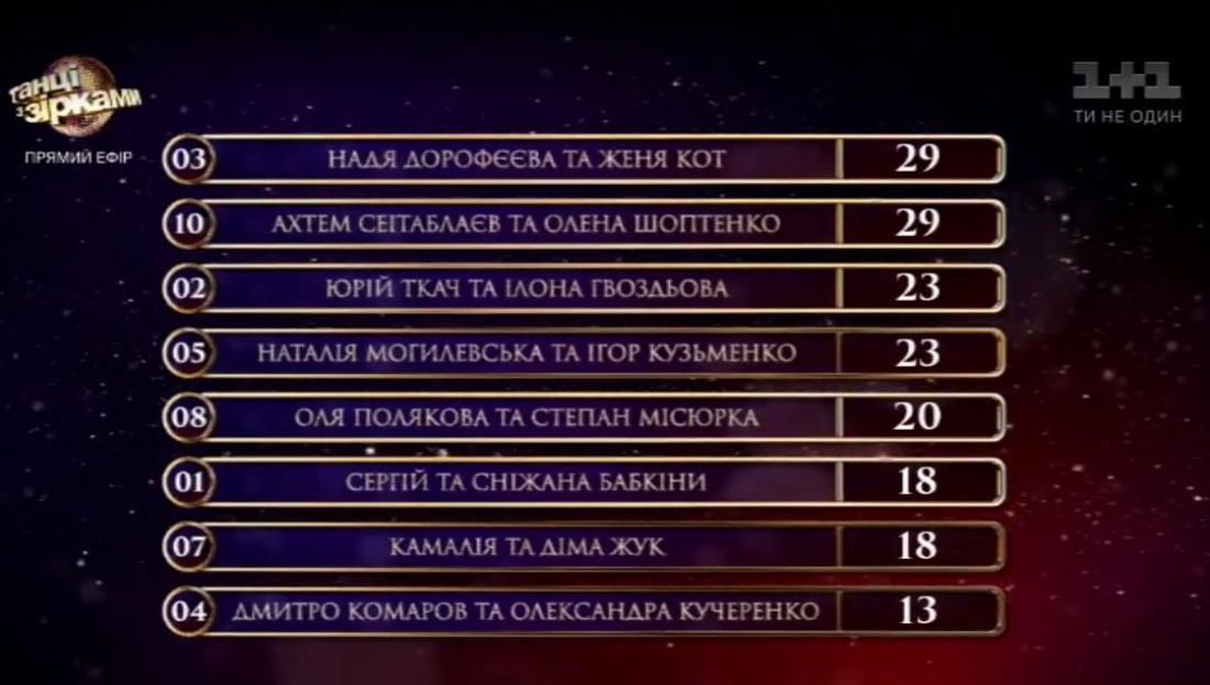 Танці з зірками 2017: турнирная таблица
