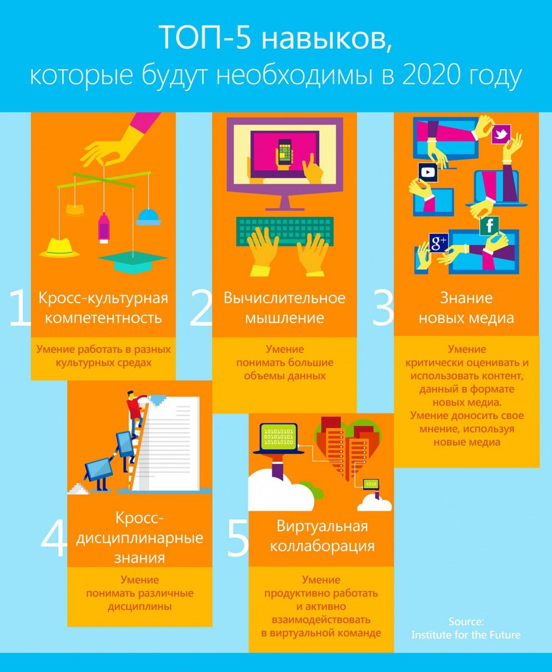 Топ-5 навыков 2020