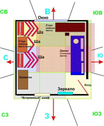 1fenshui.ru. Квартира