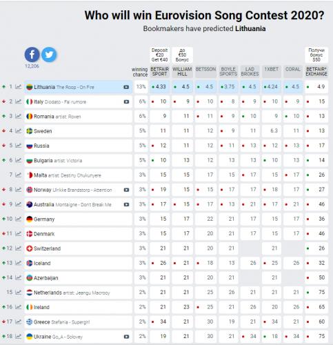 Евровидение 2020: прогноз букмекеров