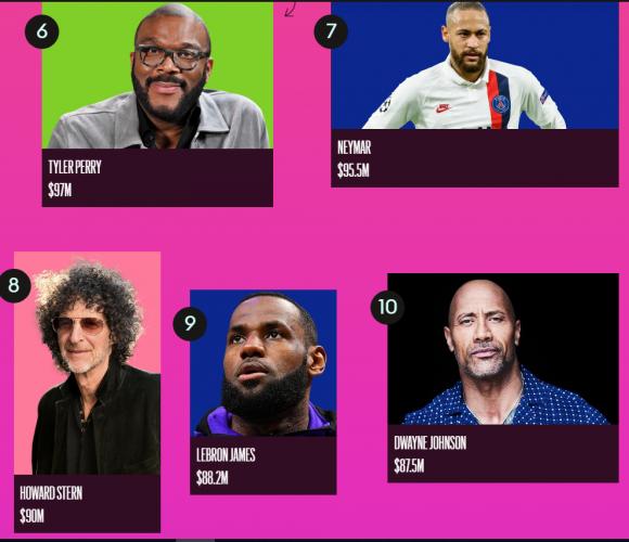 Какие мировые звезды зарабатывают больше всех: Рейтинг Forbes