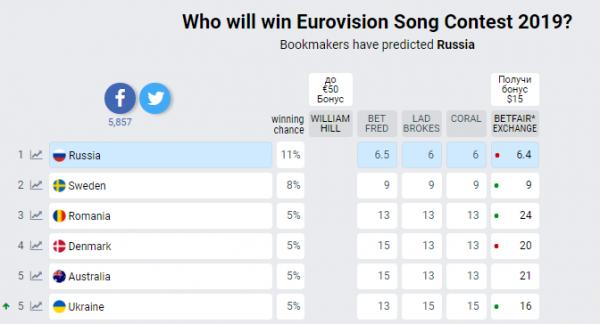 Евровидение 2019: Украине пророчат место в топ-5