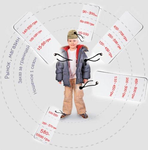 Сколько тебе обойдется зимний комплект детской одежды