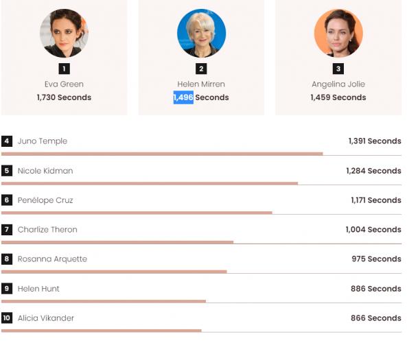 Названы имена актрис, которые чаще всех оголялись в фильмах