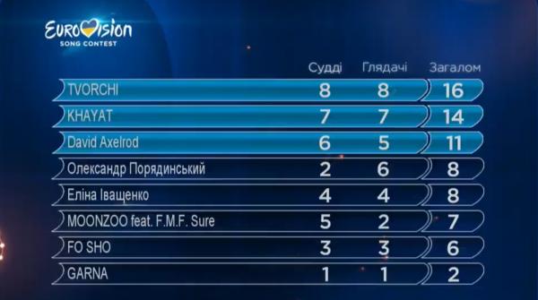 Результаты второго полуфинала Нацотбора