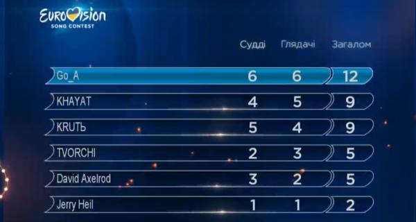 Результаты финала Нацотбора 2020