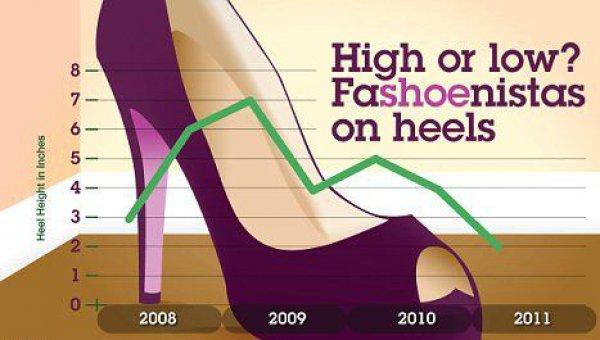 График от экспертов IBM: самые высокие каблуки были в моде во времена первой волны кризиса