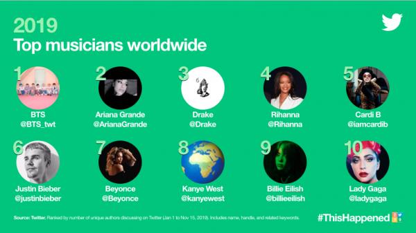 ТОП-10 самых обсуждаемых музыкантов 2019 года