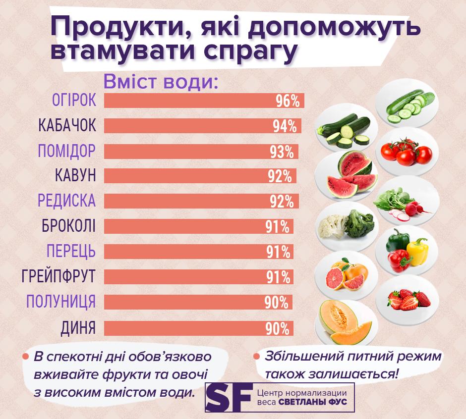 Диетолог рассказала, какие продукты нужно есть летом