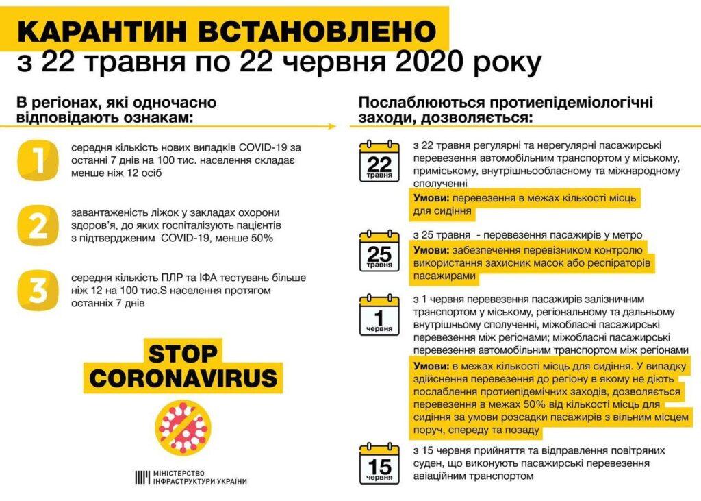 Официально: В Украине вскоре возобновят авиа перелеты