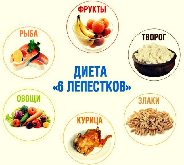 Каждый день диеты