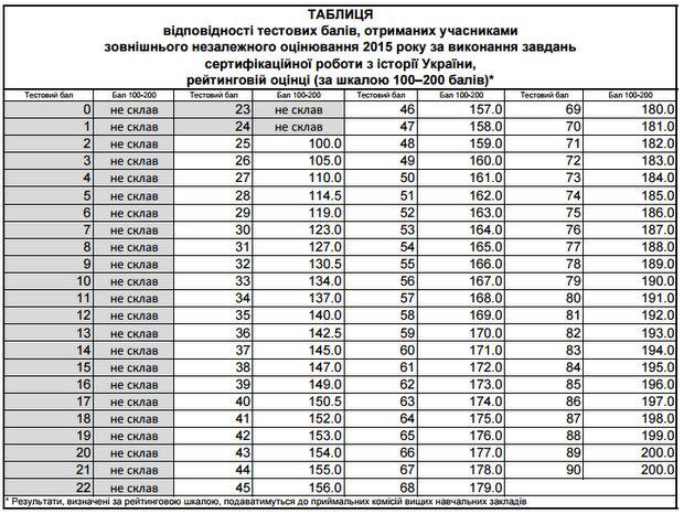 ЗНО 2015: Определены результаты теста по истории Украины