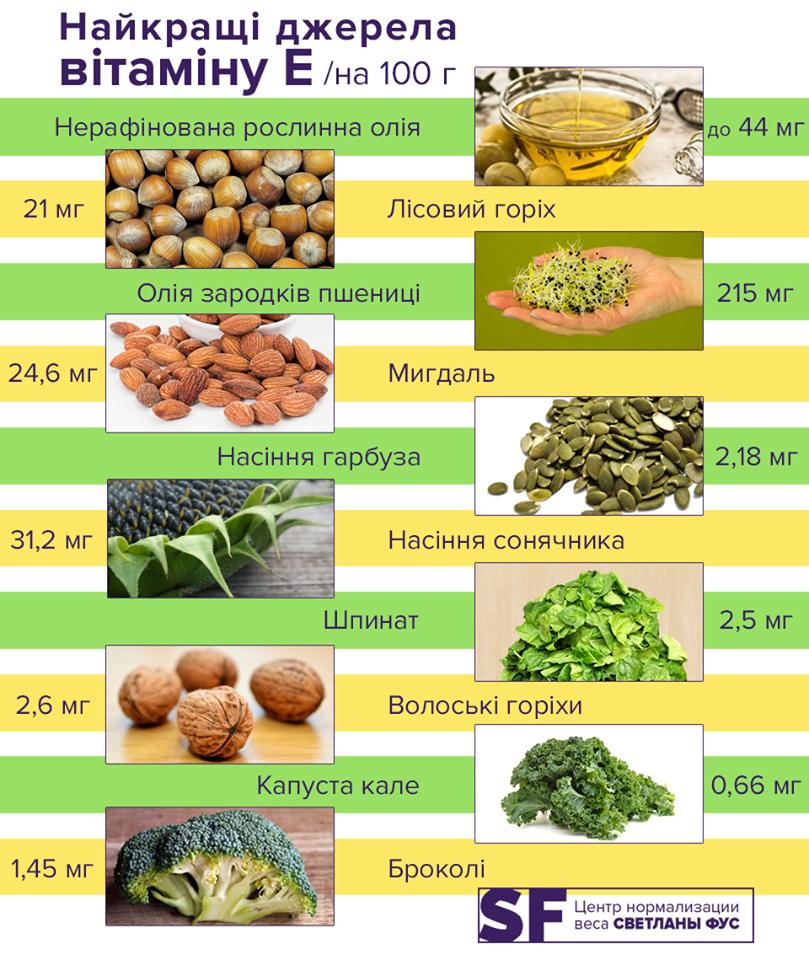 В каких продуктах содержится витамин молодости: ответ диетолога
