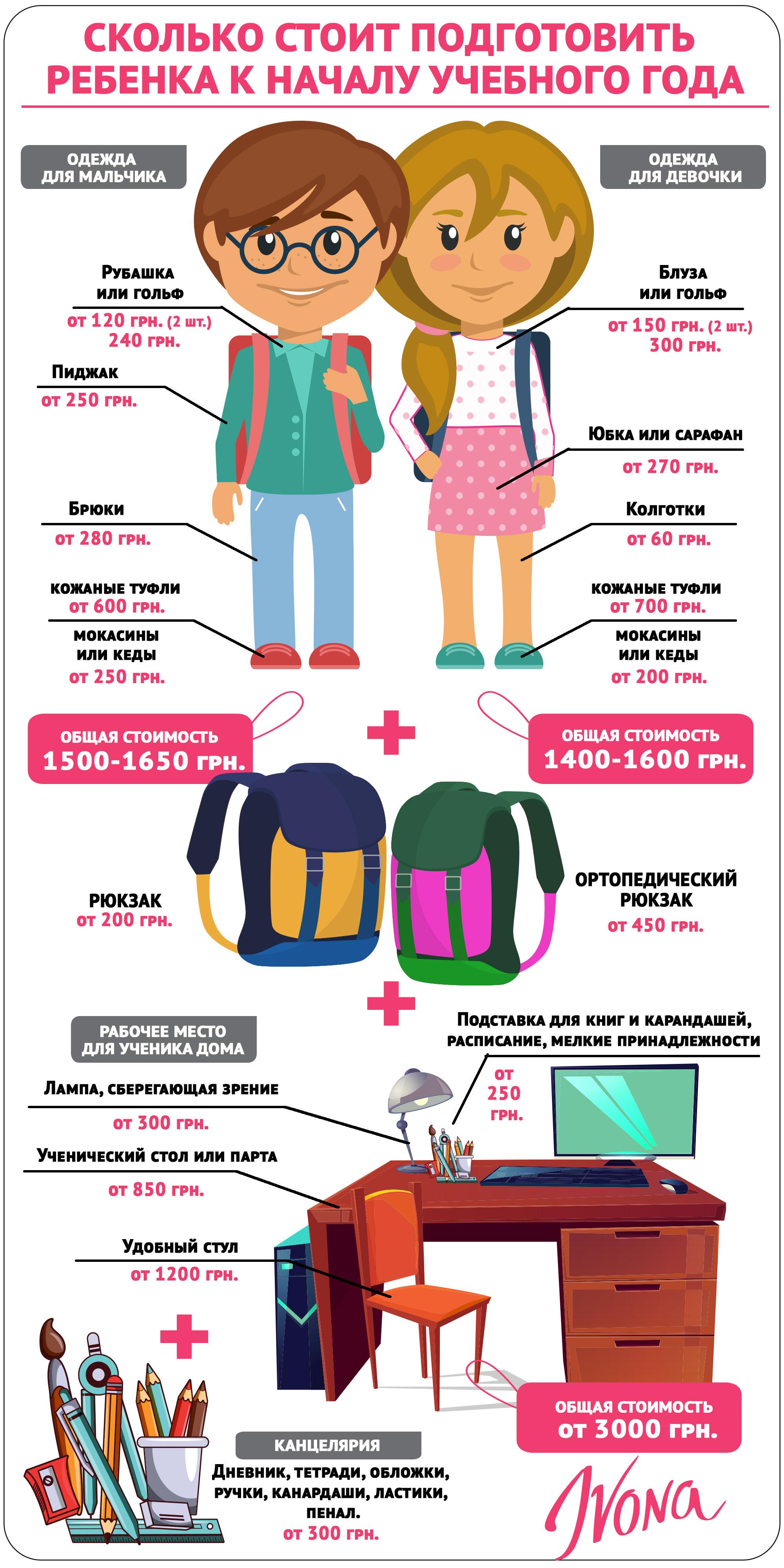Школьный шопинг: Что нужно обязательно купить к школе и сколько это стоит - инфографика