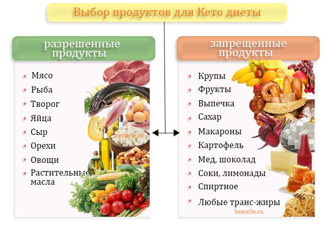 Кето-, или низкоуглеводная диета предполагает обильное употребление жиров