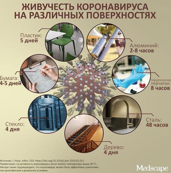 Комаровский рассказал, сколько коронавирус живет на различных поверхностях