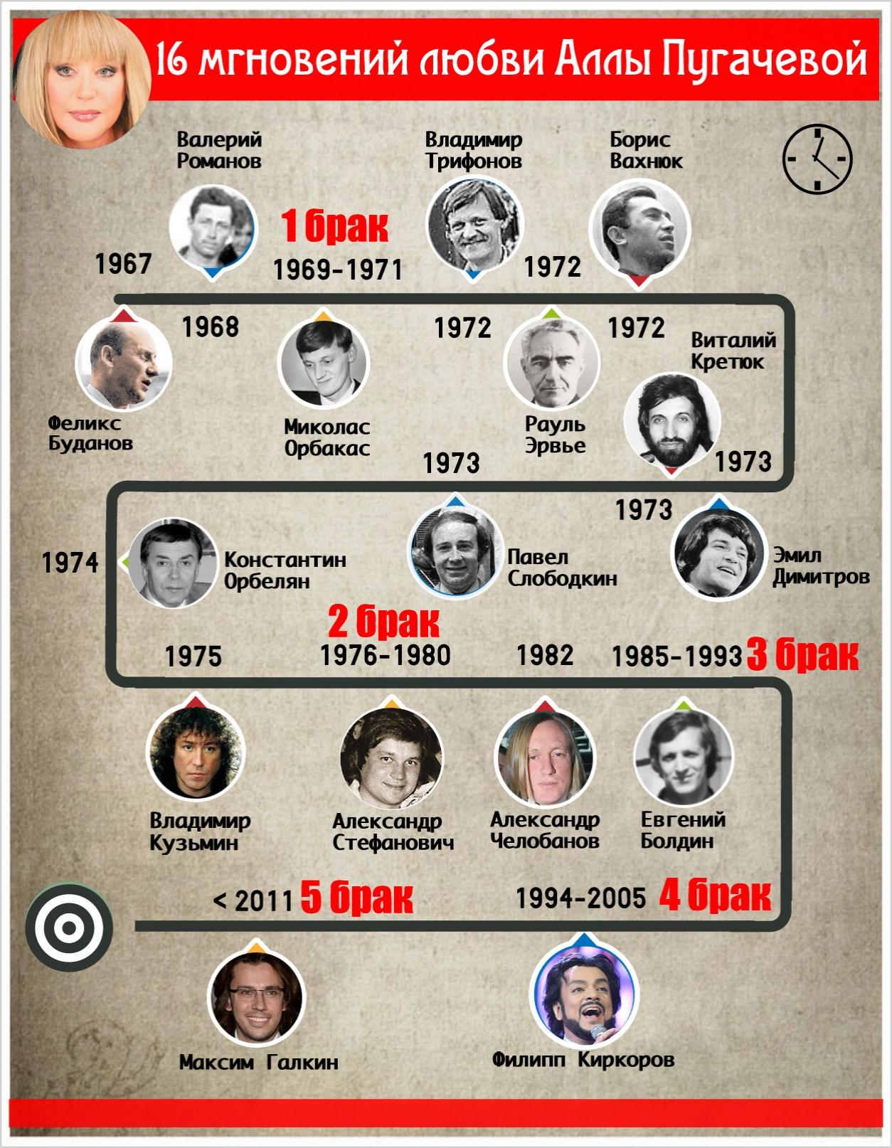 Инфографика: 16 известных возлюбленных Аллы Пугачевой