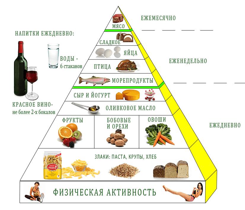 Средиземноморская диета: что следует знать