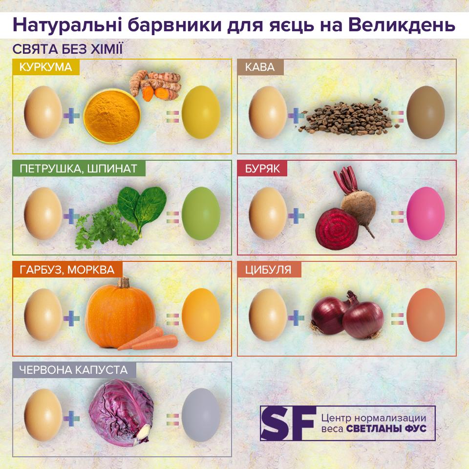 Диетолог назвала натуральные красители для яиц на Пасху