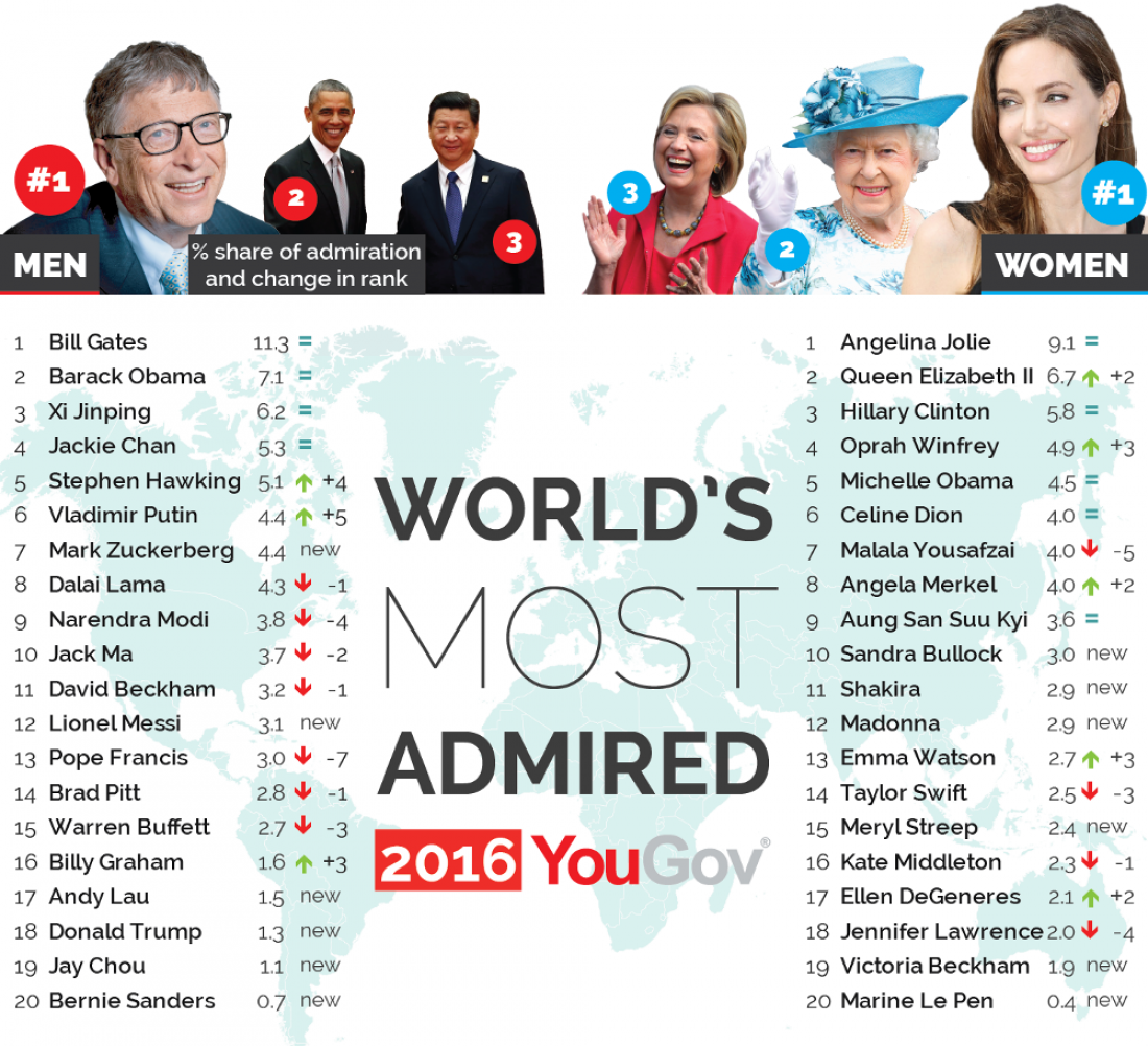 World's most admired 2016: рейтинг